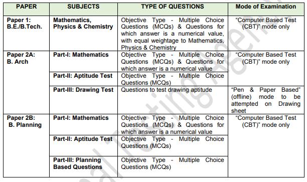 Scheme Of Examination