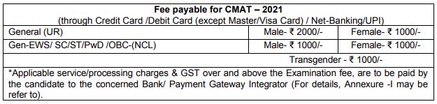 CMAT 2021 Application Fee