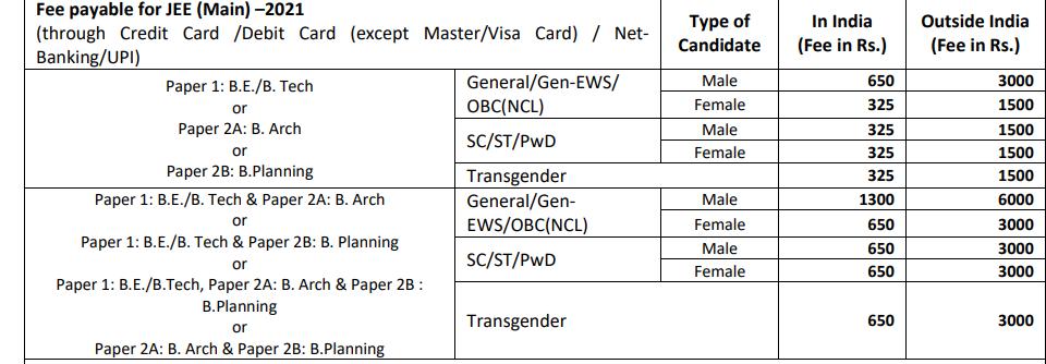 JEE Main 2021 Application Fee
