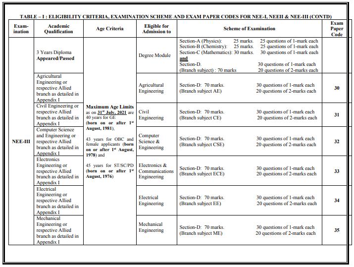 NEE Exam Pattern, Eligiblity Criteria - 2